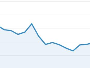 migration decline in seo traffic